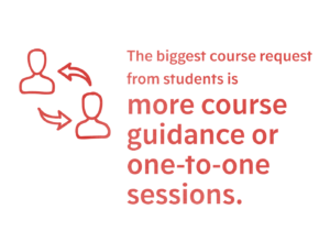 The biggest course request from students is more course guidance or one-to-one sessions