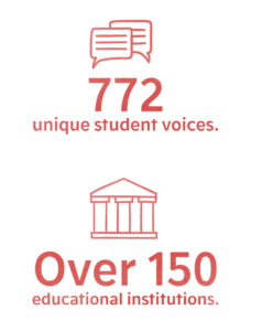 772 unique student voices. Over 150 educational institutions